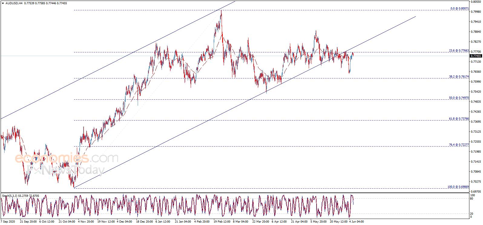 小心!若跌破这一支撑 欧元恐有百点大跌空间 欧元、英镑、日元和澳元最新日内交易分析
