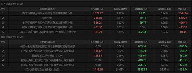 短线牛股荣丰控股闪崩:19分钟股价触及跌停 振幅高达15%