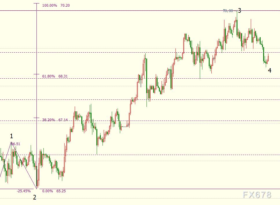 NYMEX原油短线料跌向68.18美元
