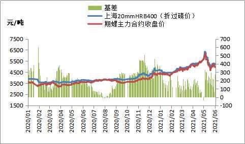 黑色期货集体低开,钢价跟随下跌