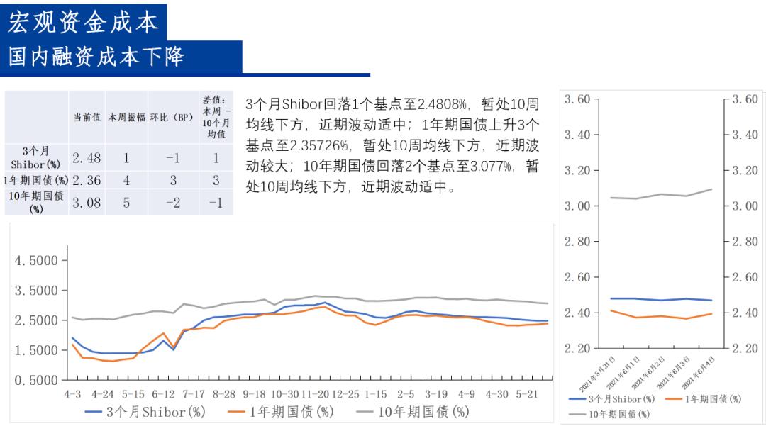A股市场流动性周观察(20210531-20210604)——煤炭板块涨幅最高,解禁压力上升‖长城策略(汪毅,李烨)