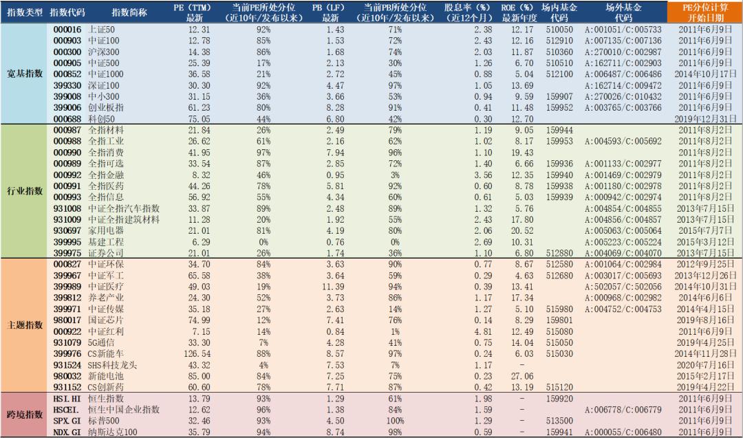 2021年6月9日A股主要指数估值表