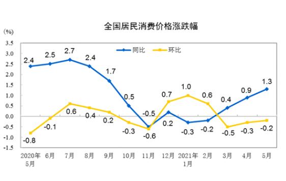 国家统计局城市司高级统计师董莉娟解读2021年5月份CPI和PPI数据