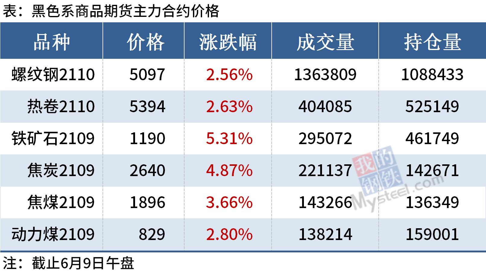 Mysteel午报:钢价局部上涨,黑色期货大幅冲高