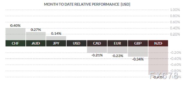 美元兑瑞郎逼近四个月低点,三大因素却令空头束手束脚