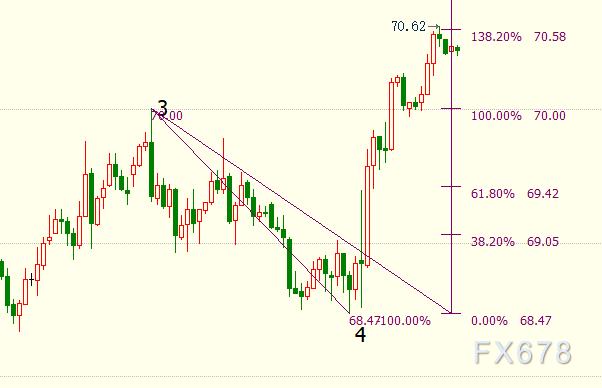 NYMEX原油短线上看70.95美元