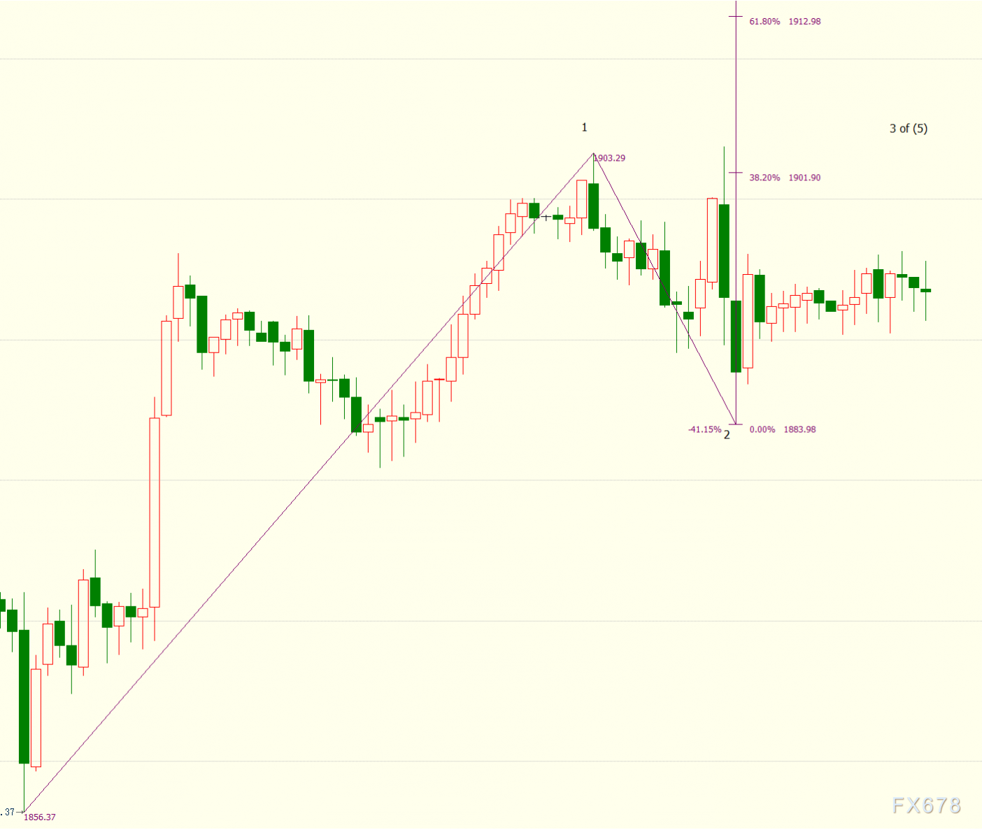"""现货黄金收敛跌势,投资者正等待美联储给出""""背书"""""""