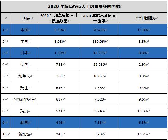 2021财富报告公布,中国超高净值人数逾7万人,最担忧财富创造和保值问题