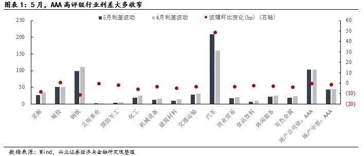 【兴证固收.信用】行业利差的等级分化加大 ——5月兴证固收行业利差跟踪