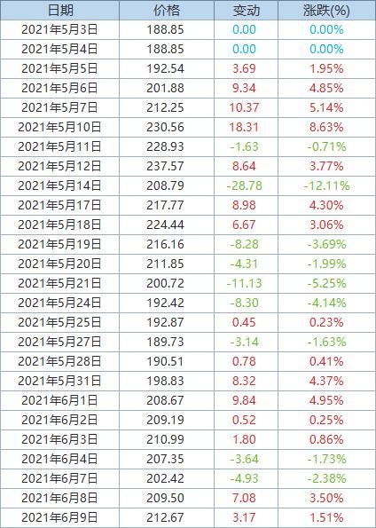 Fastmarkets MB:发运至青岛港62%品位铁矿石价格上涨1.5%