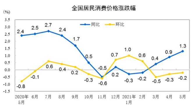 5月CPI温和上升 下半年货币政策空间有多大?