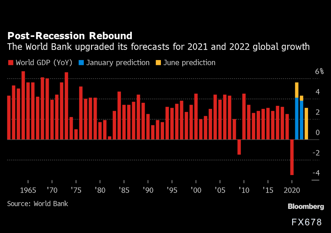 世界银行:全球经济将创出80年来最强劲增长,但贫富国家分化