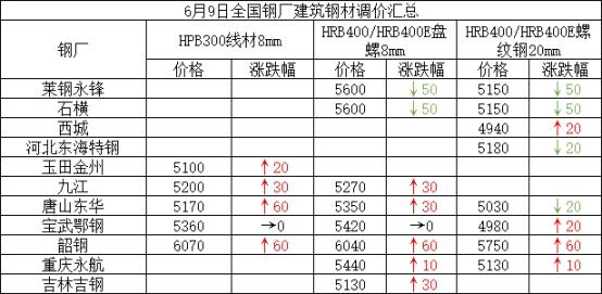 兰格建筑钢材日盘点:价格整体趋强 成交略有好转