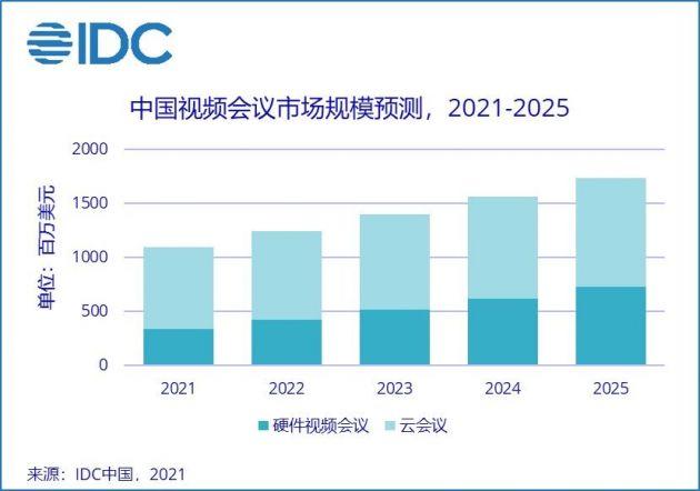 IDC:2024年中国视频会议市场规模将超100亿