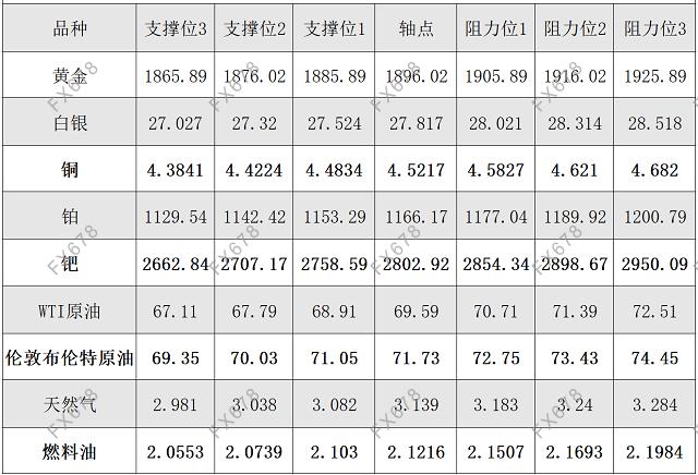6月9日黄金、白银、原油等商品期货阻力支撑位