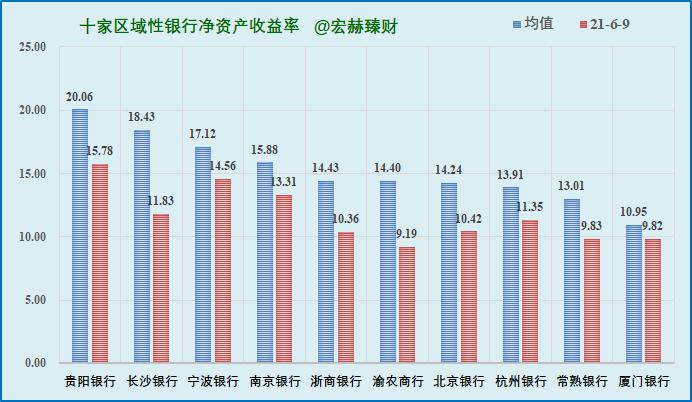 十家区域性银行财务指标分析和价格乘数一览2021Q1