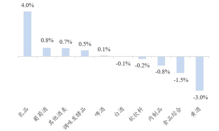 【开源食饮每日资讯0609】龙大肉食5月生猪销售收入同比增长26.67%