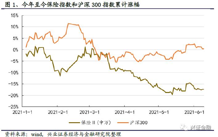 【兴证金融】保险行业2021年中期投资策略报告:静待天窗一点明