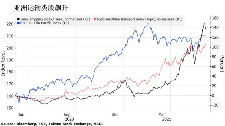 """全球经济复苏之下,亚洲地区这两类股票成为""""香饽饽"""""""