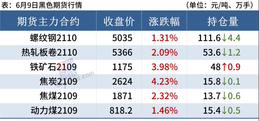 铁矿石大涨近4%,钢价上涨动力不足