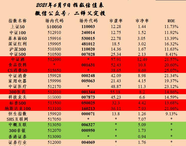 每周估值数据2021.6.9