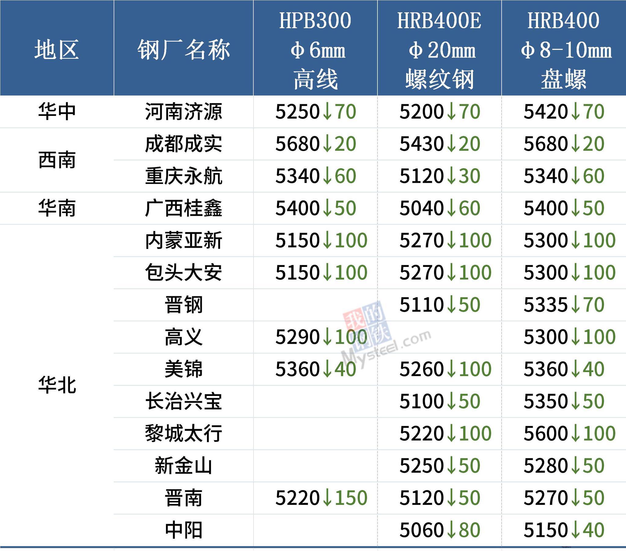 14家钢厂集中降价,钢价全线下跌
