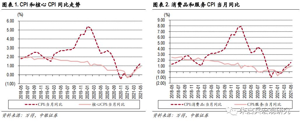 """【中银宏观:5月通胀点评】通胀""""硬核""""化"""