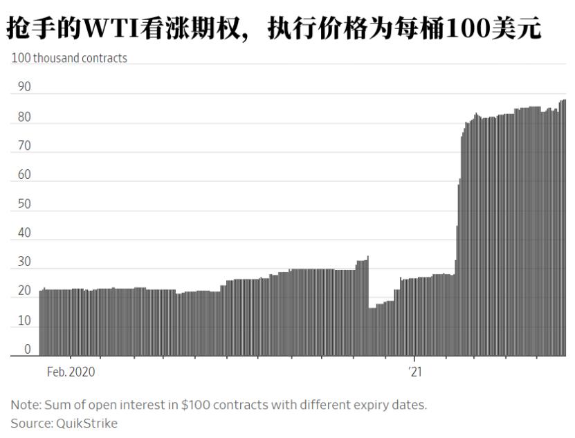交易员疯狂押注原油今年上破100美元,这类看涨期权火了
