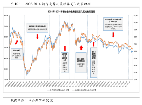 次贷危机后美联储货币政策对铜价影响回顾与展望