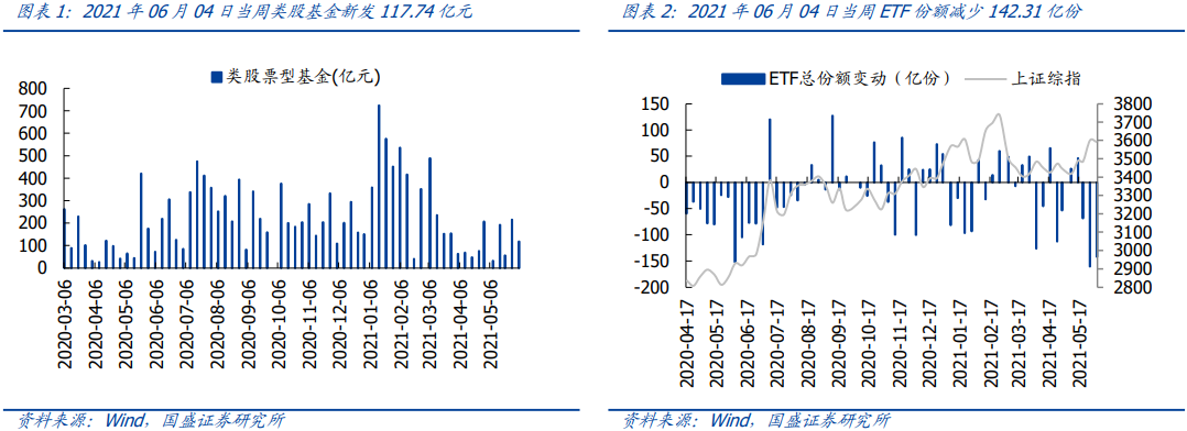 【国盛策略 市场情绪周监控】融资余额持续回暖,解禁压力明显抬升*第99期
