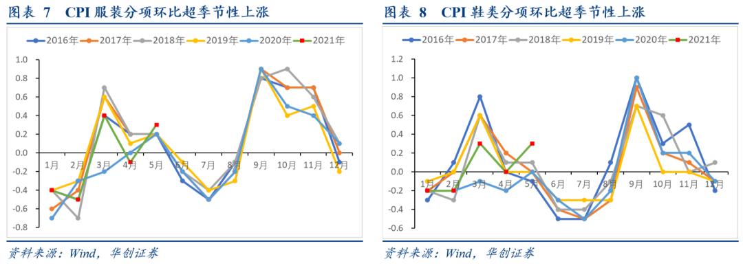 PPI高点出现,涨价传导仍在继续 ——5月通胀数据点评【华创固收丨周冠南团队】