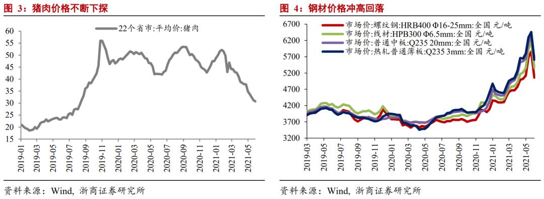 【浙商宏观||李超】5月通胀数据:PPI加速赶顶