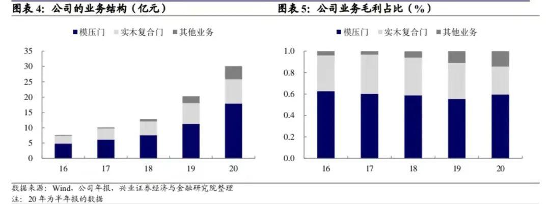 【兴证固收.转债】高成长的木门龙头——江山转债投资价值分析