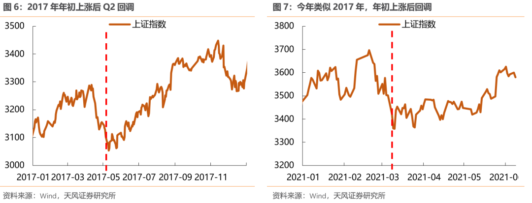 哪些行业股价偏离了基本面?下半年能否修复?【天风策略】