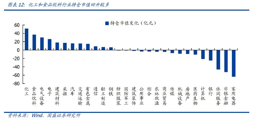 【国盛策略|陆股通周监控】宽松预期继续,增配科技成长*第86期