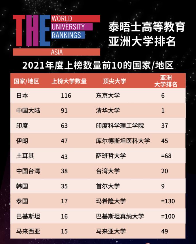 2021亚洲大学排名发布 好未来旗下轻舟留学:多元化留学成潮流