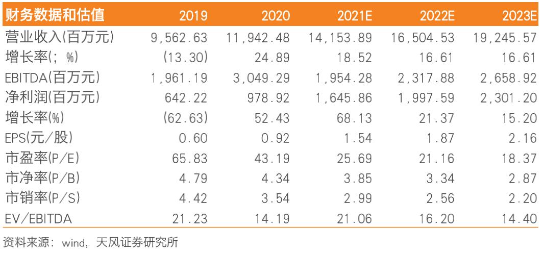 【天风电子】大族激光:中标宁德时代,新能源电池业务取得重要进展