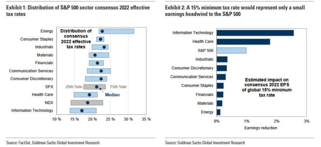 全球最低企业税如何影响美股?高盛:负面影响不到1%,可做空半导体行业对冲