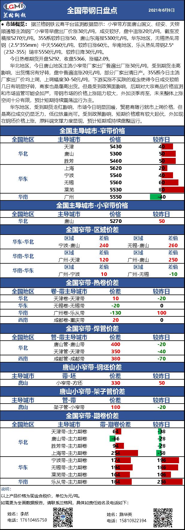 兰格带钢日盘点(6.9)期货走红 带钢价格回涨 成交明显好转