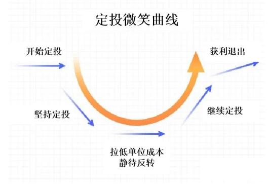 """【盛•定投】定投实力出众,投资与""""粽""""不同"""