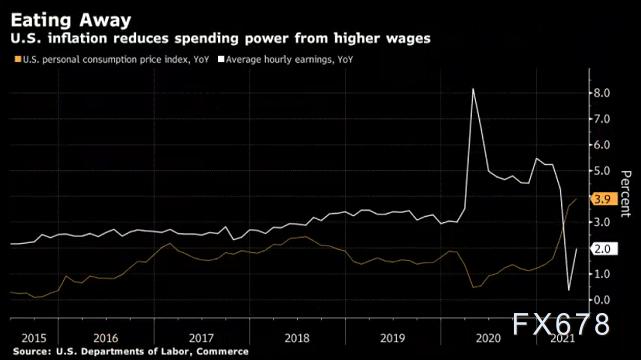 美国人加薪幅度赶不上日常用品的涨幅 美联储力图避免通胀危机