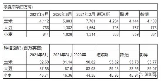 【报告利多】美豆种植面积未增 季度库存低于预期