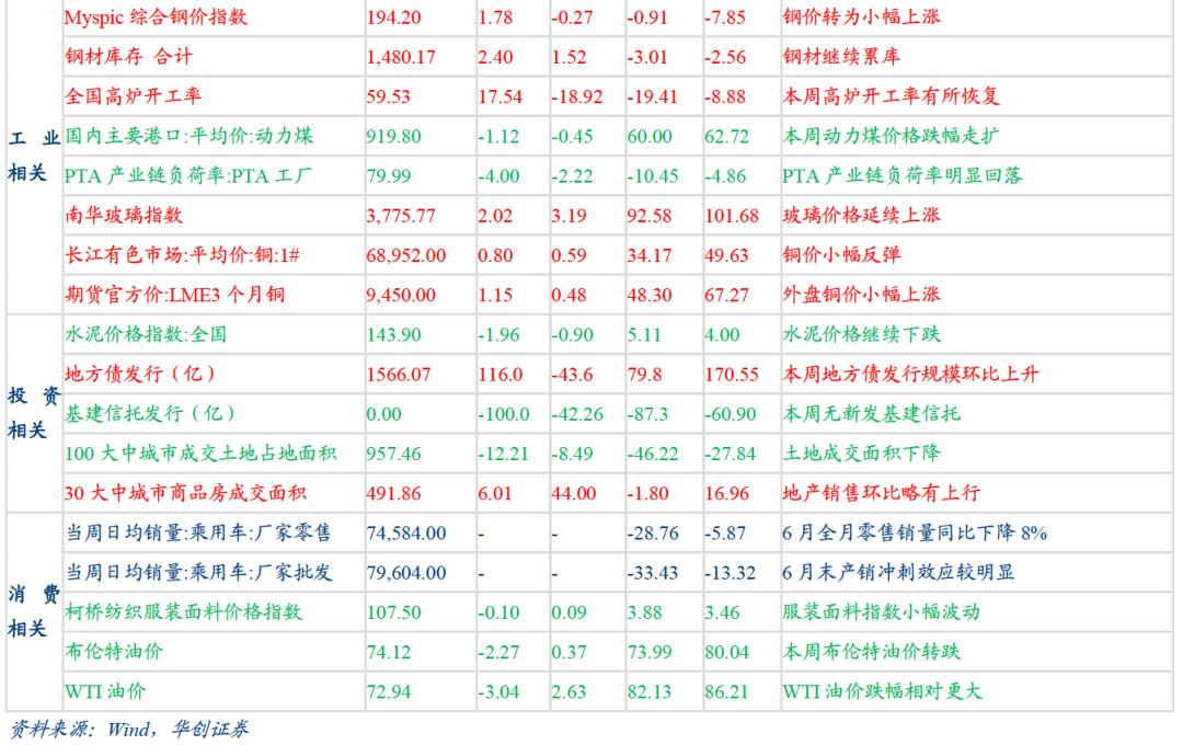 """""""限产""""预期再起 ——每周高频跟踪【华创固收 周冠南团队】"""