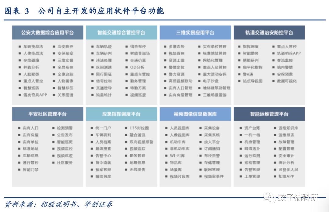 新股   中科通达:专注公安信息化领域,受益于行业稳健增长——华创计算机王文龙团队