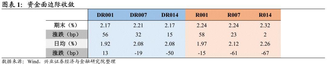 【兴证固收.利率】降准落地,债市走牛——利率回顾(2021.7.5-2021.7.9)