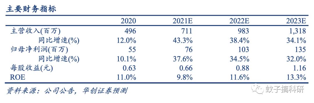 新股 | 中科通达:专注公安信息化领域,受益于行业稳健增长——华创计算机王文龙团队