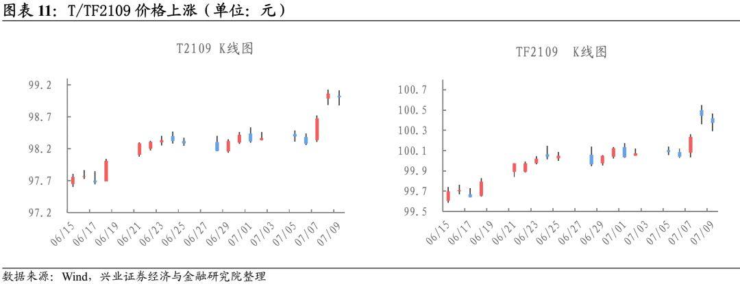 【兴证固收.利率】降准落地,债市走牛——利率回顾