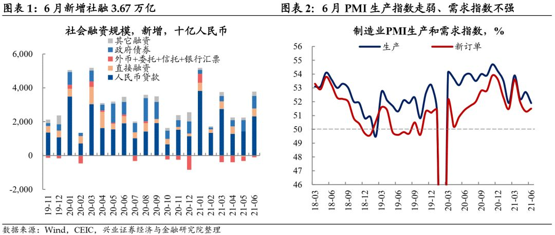 """【兴证固收.利率】强社融背后的""""三个背离"""" ——6月金融数据点评"""