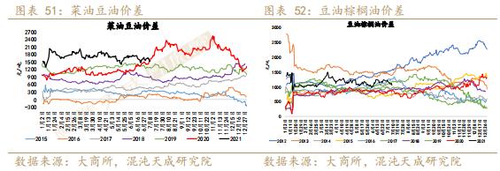 【农产品周报】油脂短期紧跟天气