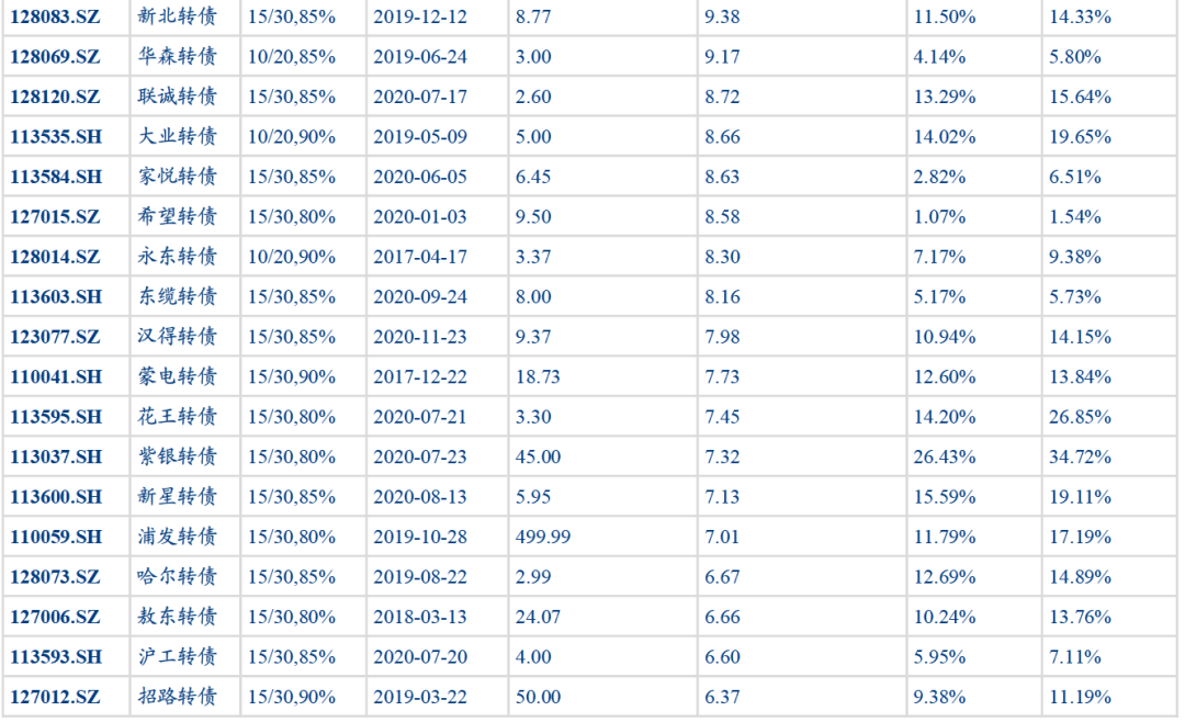 转债评级下调有所增多,冲击或不大——可转债周报【华创固收|周冠南团队】